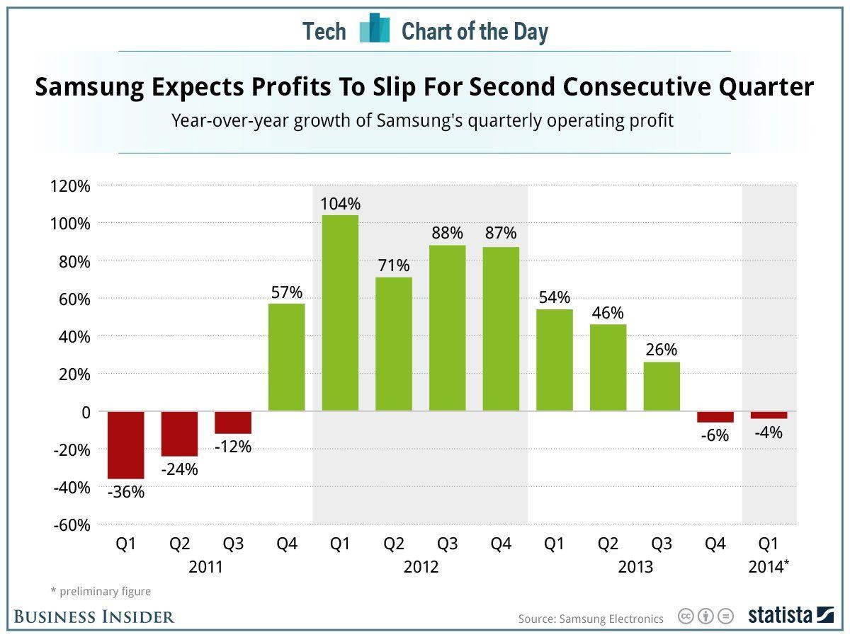 Le déclin des profits de Samsung se confirme en 2014