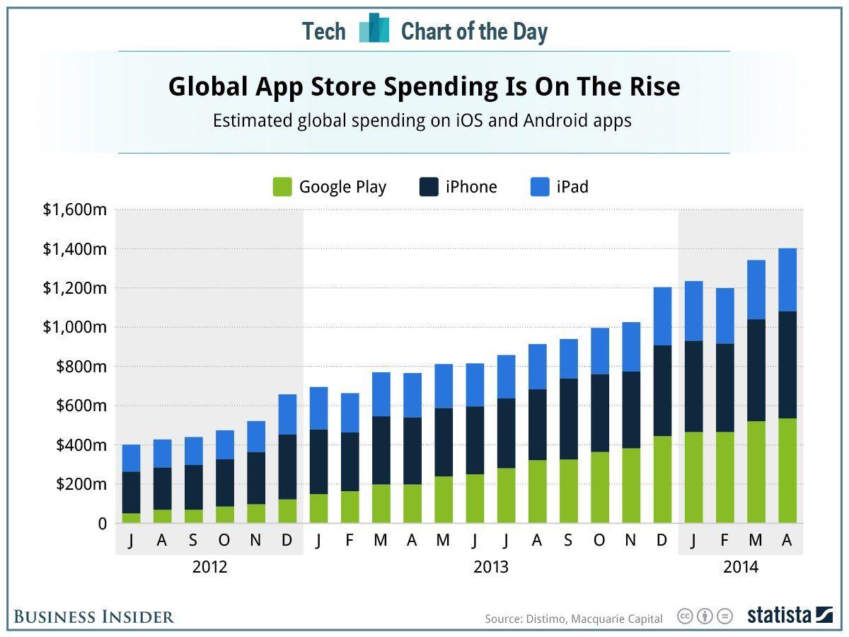 Graphique : Apple domine toujours le marché des applications
