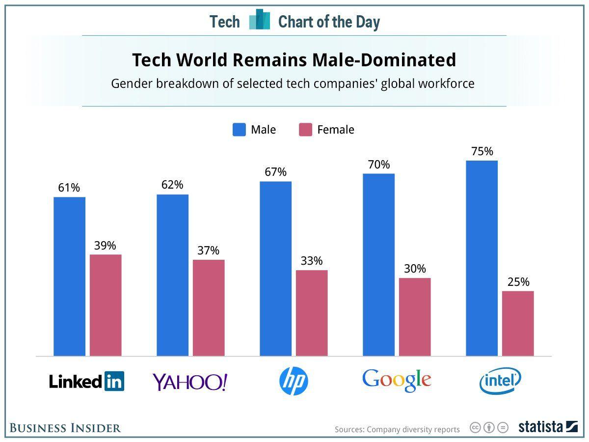 Graphique : Les principales entreprises de high-tech dominées par les hommes
