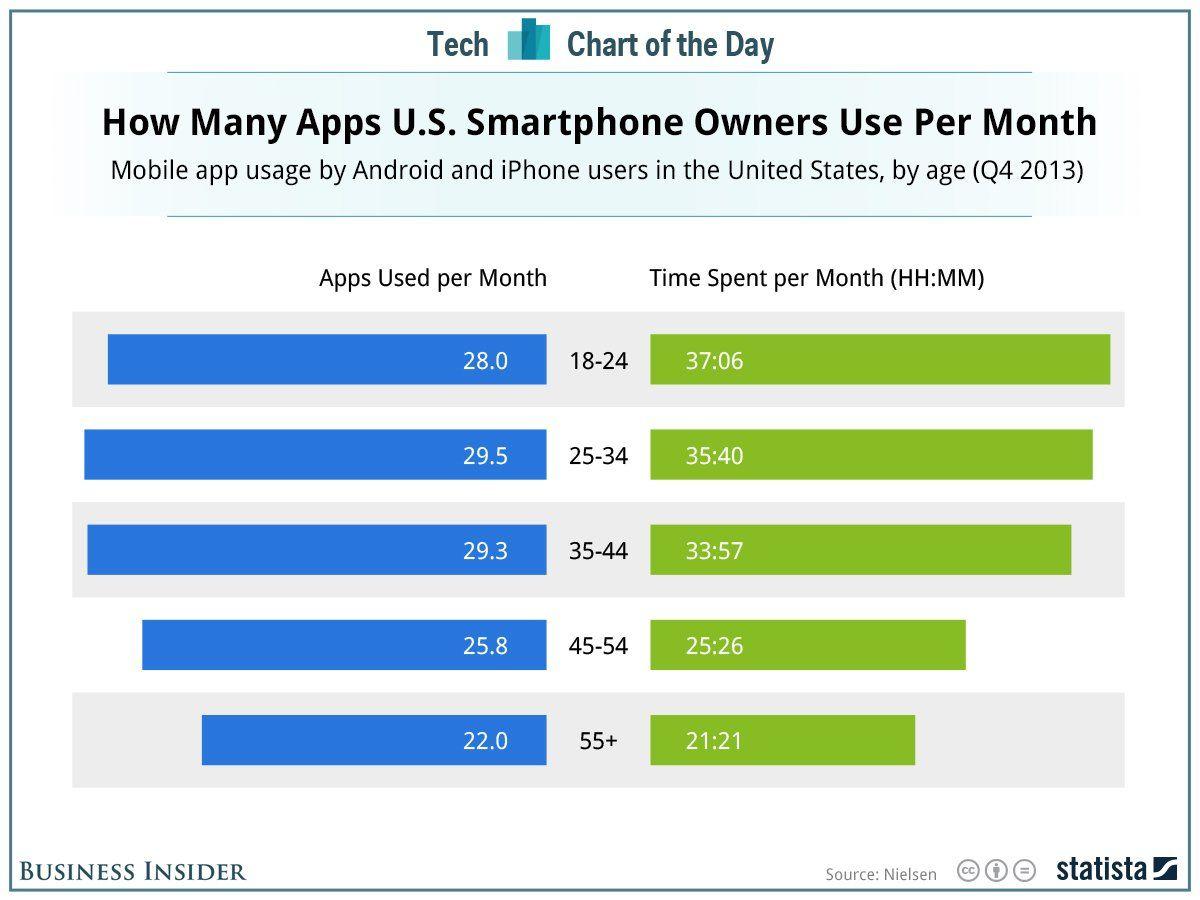 Smartphones : Pas plus de 30 applications utilisées par mois