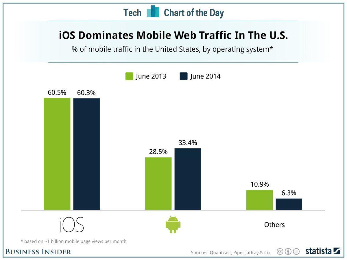 L'iOs d'Apple reste dominant en matière de trafic web sur smartphones