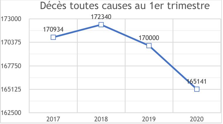 Covid 19 : En hausse…. ou en baisse ? Ce qui se passe vraiment sur la mortalité française globale 2020