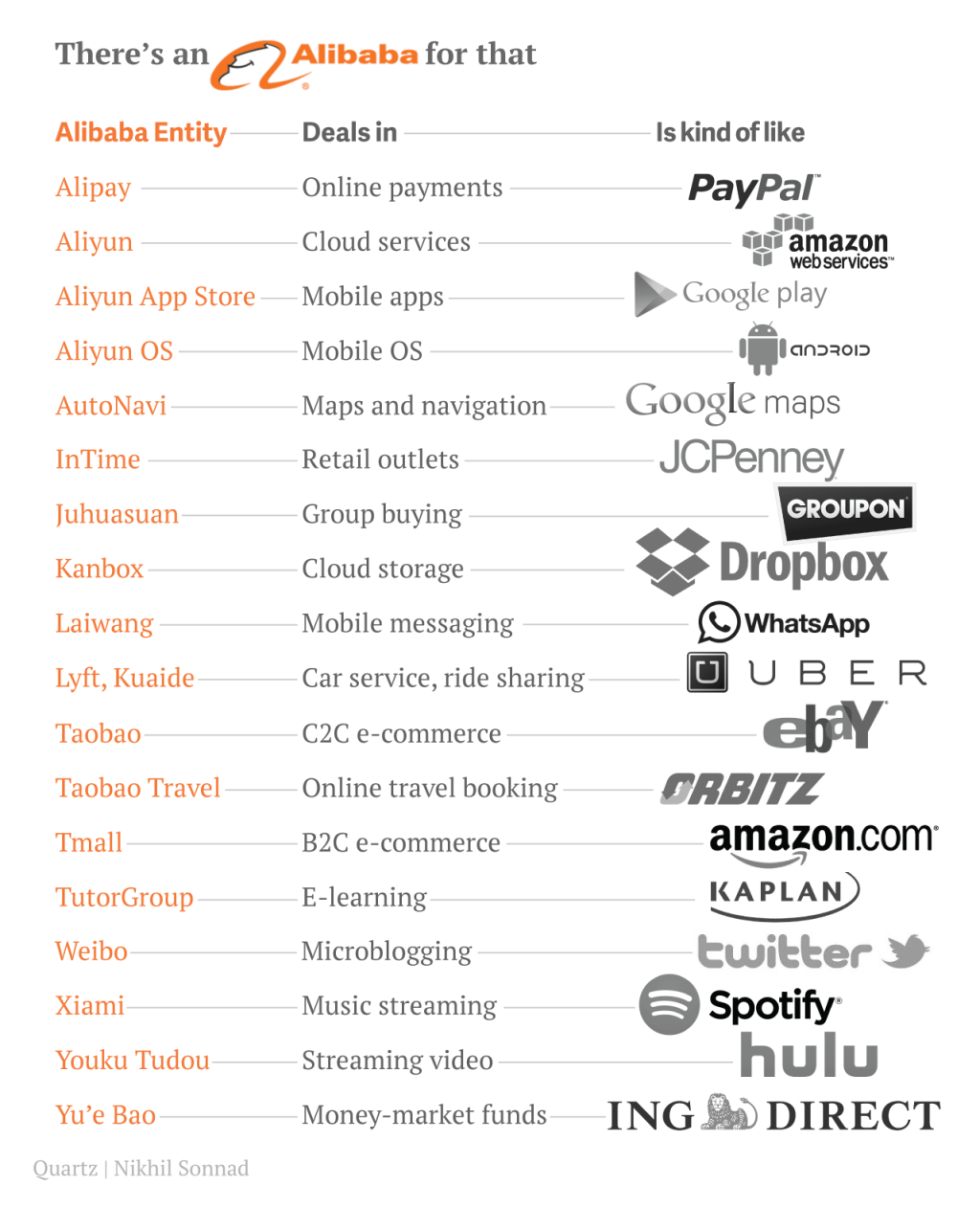 Weibo, Xiami, Taobao... : Qui sont les équivalents occidentaux de ces services d'Alibaba ?