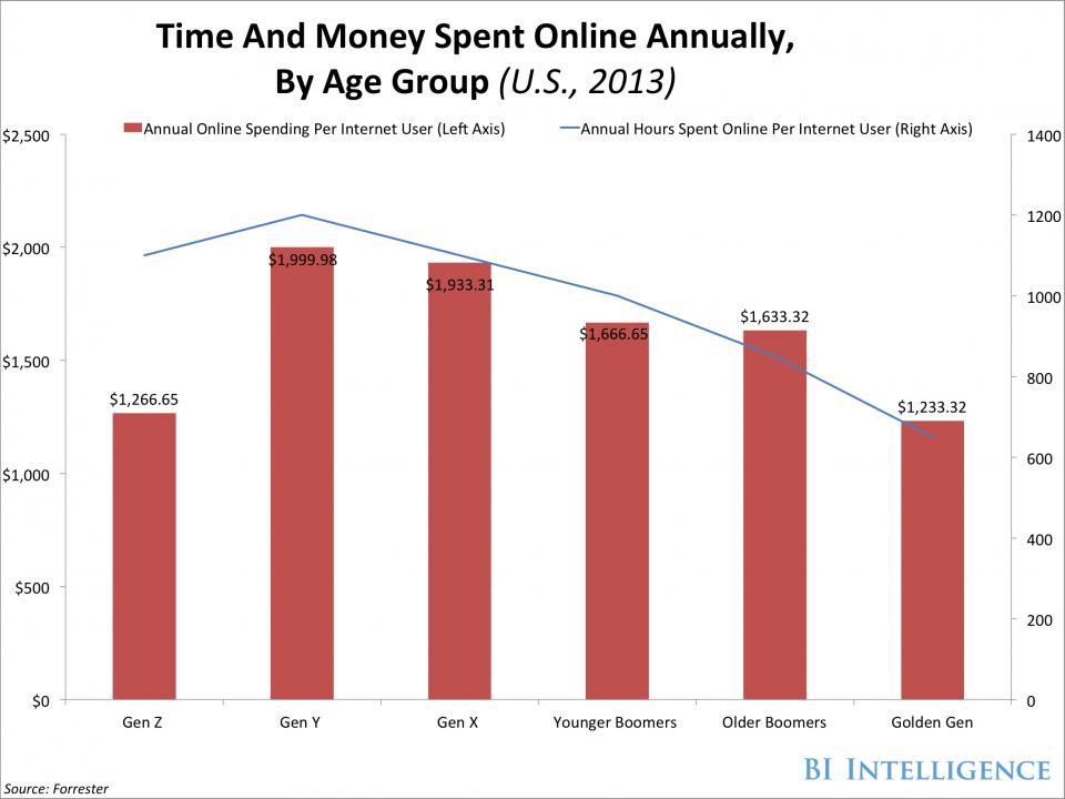 E-commerce : Quelle génération dépense le plus sur Internet ?