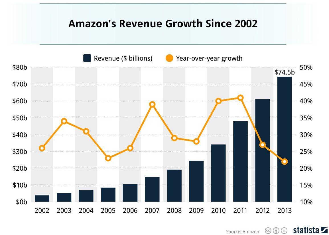 De 2002 à 2013, les revenus d'Amazon ont augmenté de 20 à 40% par an.