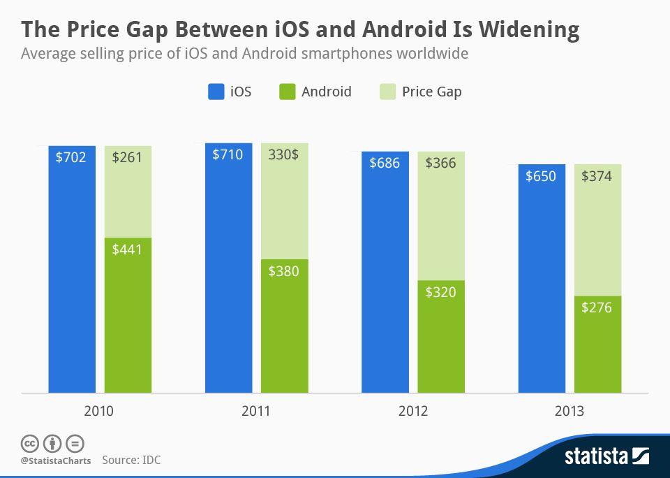 Apple ou Google : Qui baisse le plus le prix de ses smartphones ?