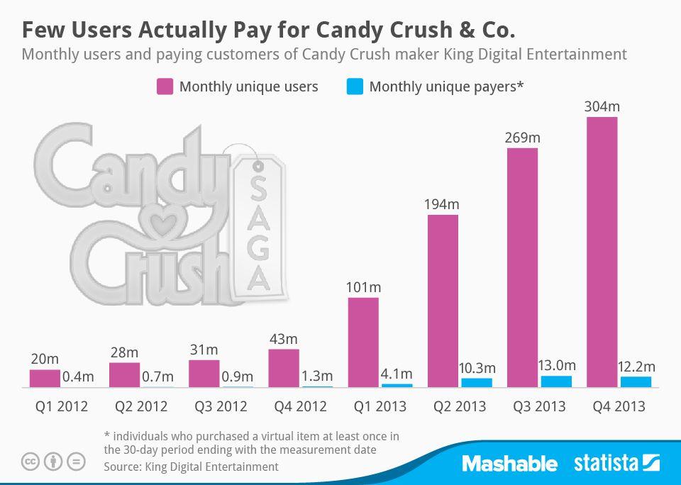 Des utilisateurs uniques mensuels toujours en hausse, mais moins sont prêts à acheter du contenu pour Candy Crush