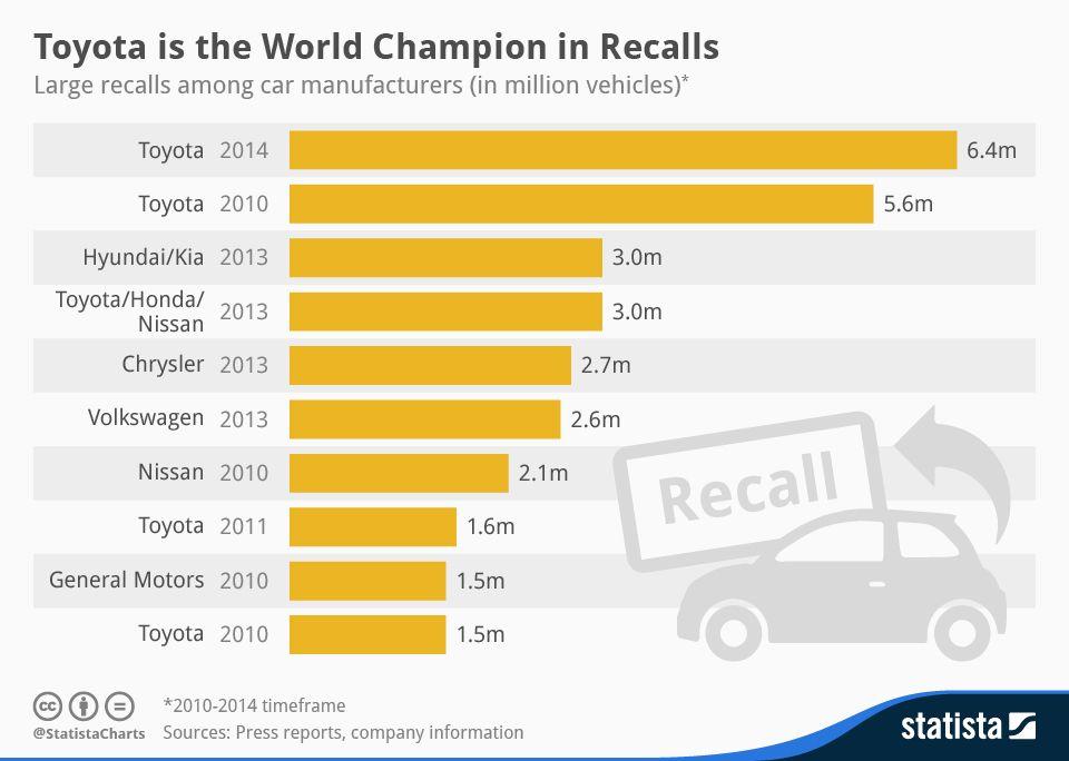 Graphique : Toyota détient le record du rappel de véhicules