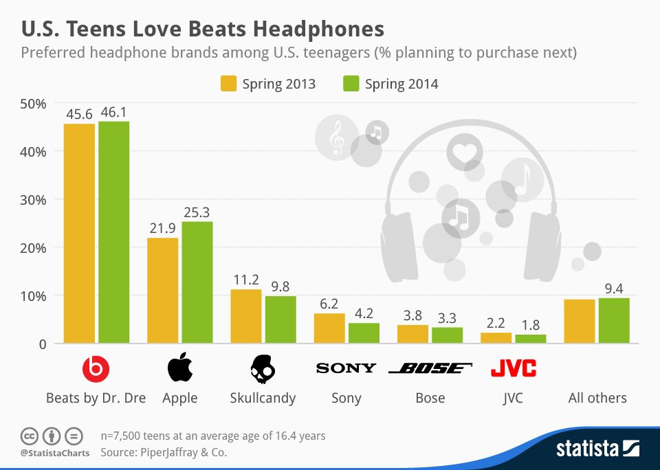 46,1 % des adolescents américains plébiscitent le casque Beats by Dre comme prochain achat