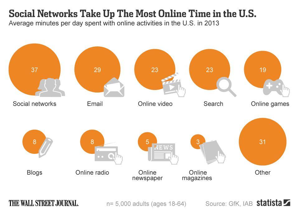 Email, vidéo, jeux... : Ce que font les américains sur internet