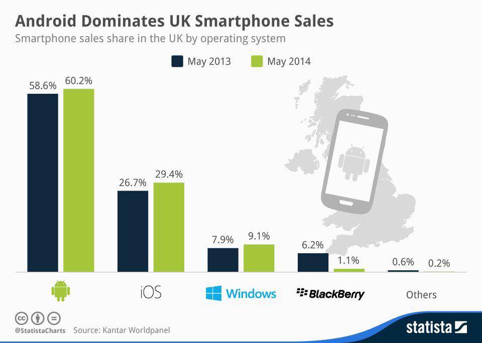 Graphique : Au Royaume-Uni, Android écrase la concurrence