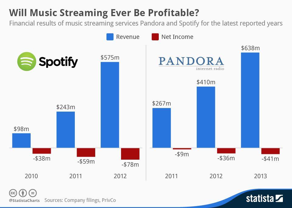 Graphique : La croissance du streaming musical freinée par l'explosion du coût des licences
