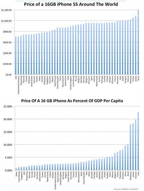 iPhone 5s : La France dans le top 10 des pays les plus chers