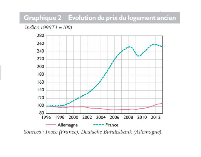 Prix de l'immobilier ancien : très forte augmentation en France, stagnation en Allemagne