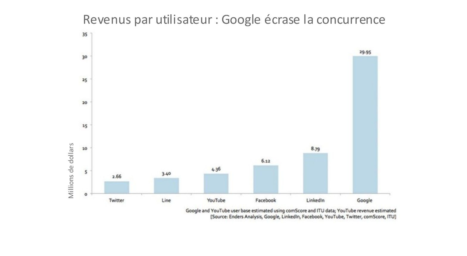 Le graphique : Revenus par utilisateur, Google écrase la concurrence