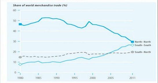 Les échanges commerciaux entre pays émergents n'ont cessé de gagner en importance depuis les années 1980.