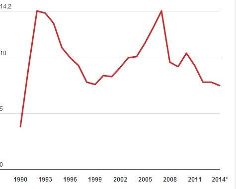 La Chine connaîtra, cette année, sa plus faible croissance depuis la chute de l'URSS