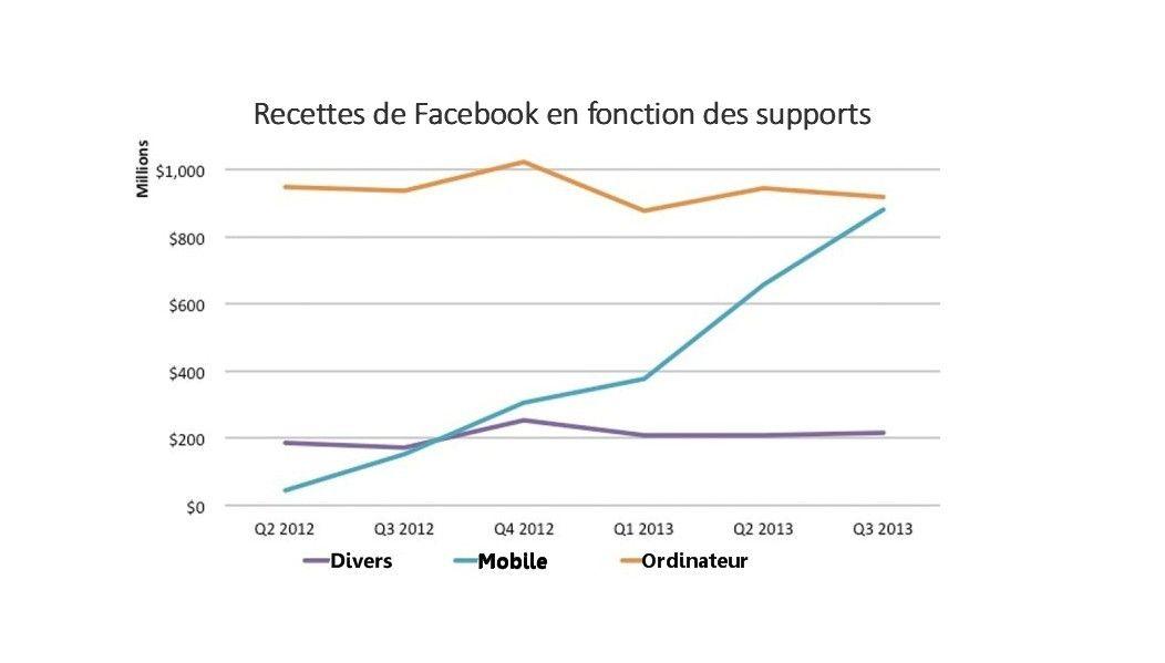 Le graphique : L'explosion des revenus publicitaires de Facebook sur le mobile