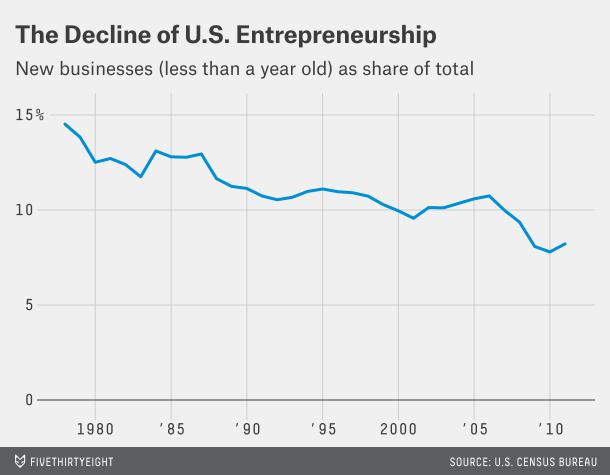 Graphique : Le lent déclin de l'entrepreneuriat aux Etats-Unis