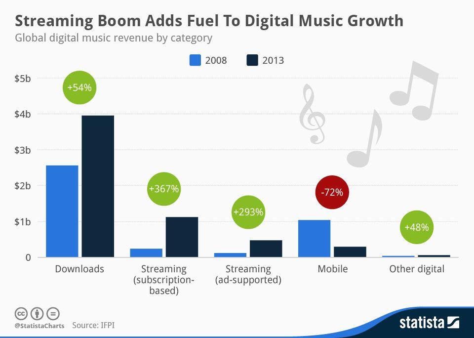 Le streaming porte haut les ventes de musique sur Internet