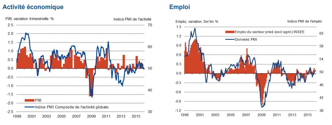 Economie : encore un indice à la baisse
