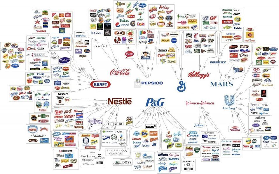 Dix groupes possèdent la plupart des produits de consommation courante.