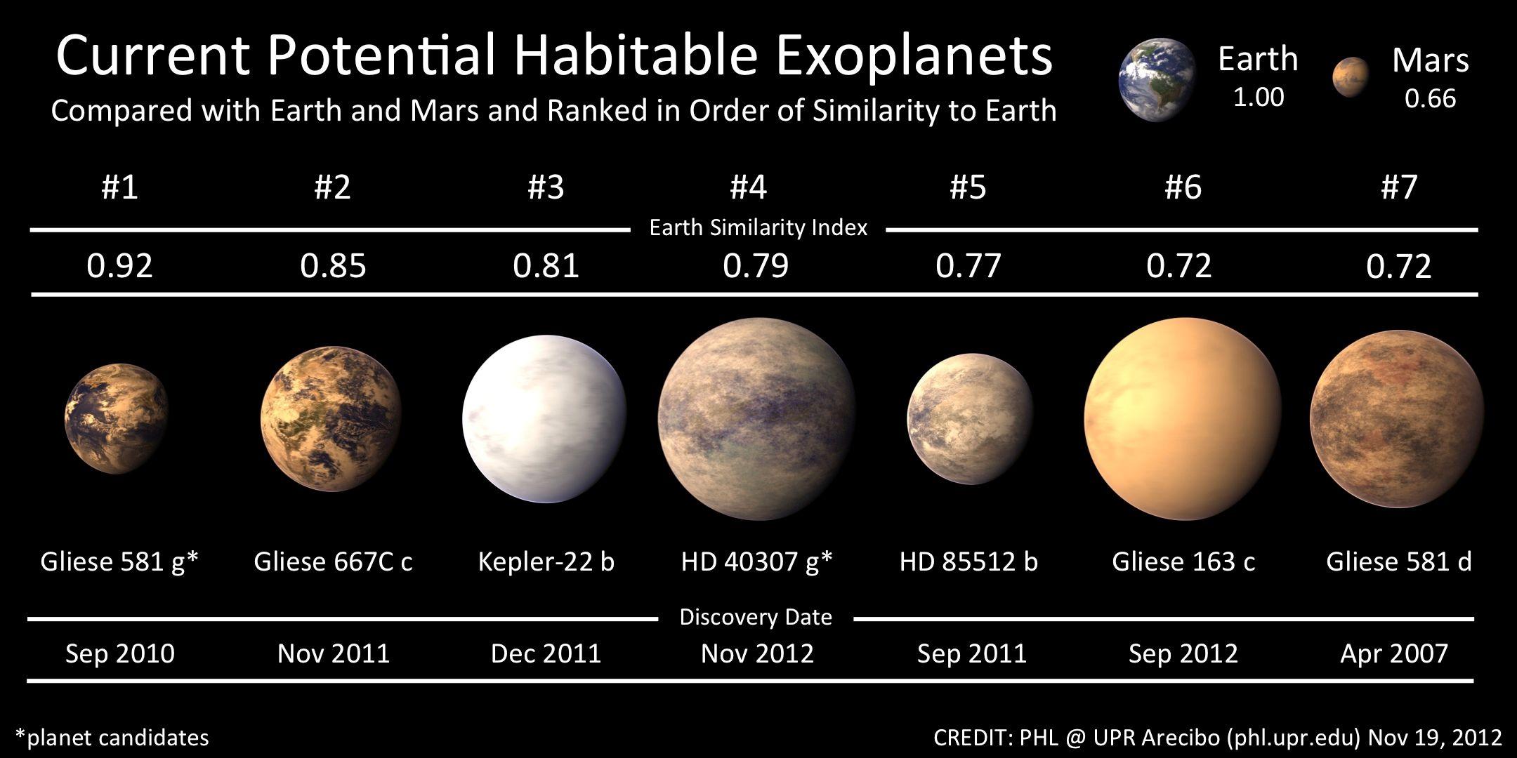 Une nouvelle exoplanète a été identifiée
