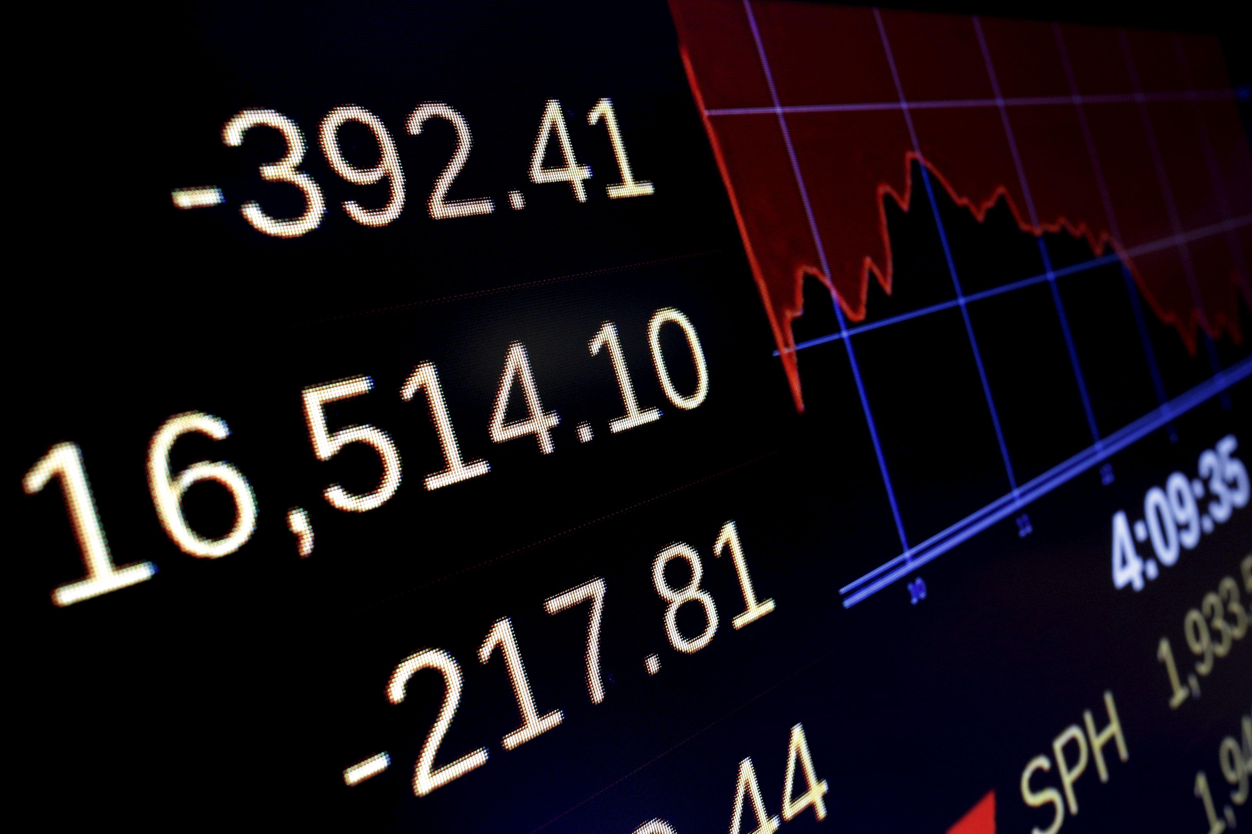 Les marchés ont perdu près de vingt pour cent par rapport au plus haut enregistré à la fin de l'an dernier.