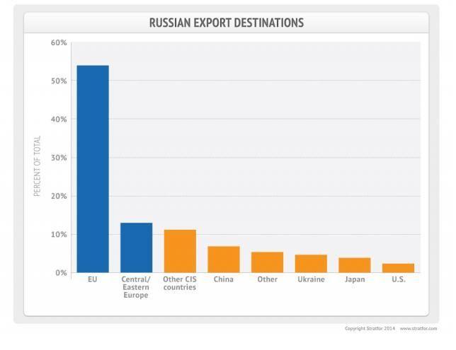 En cas de sanctions économiques majeures de l'UE, la Russie sortira perdante