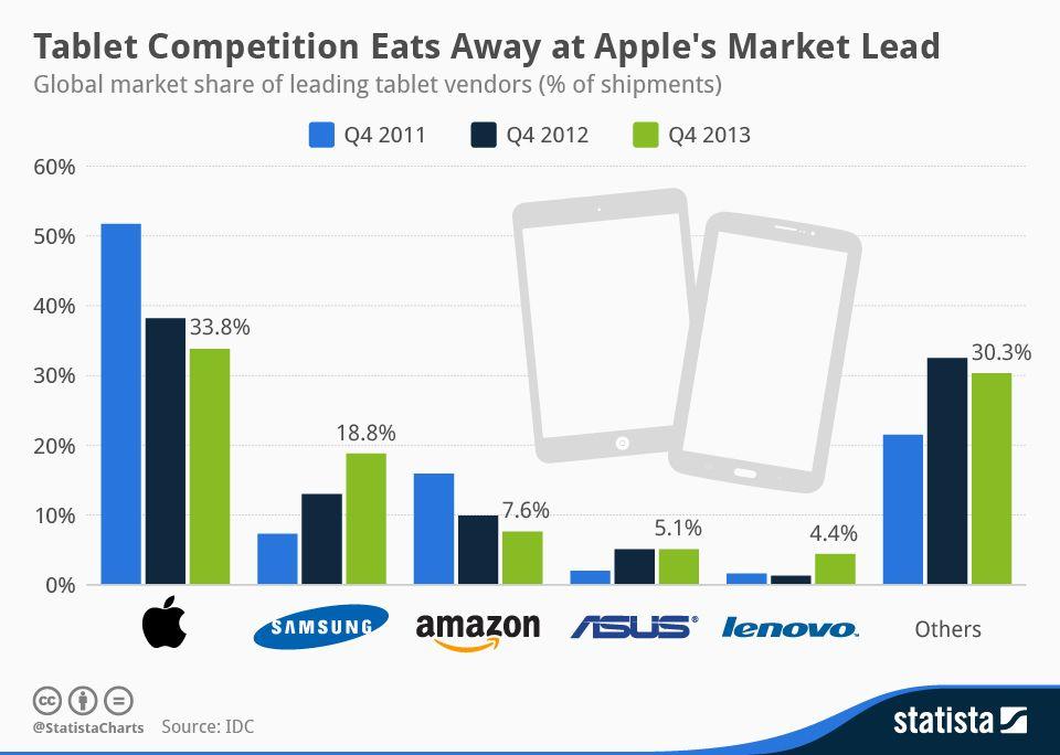 Apple reste leader des tablettes en 2013, mais son avance se réduit, grignoté par Samsung, Amazon, Asus, et Lenovo