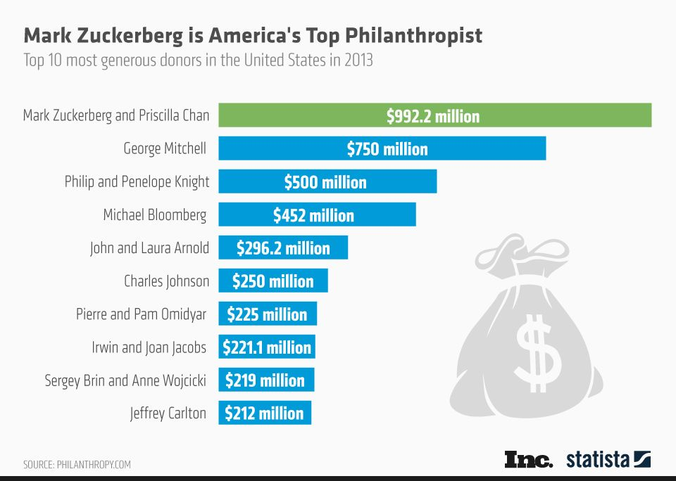 Le trentenaire fondateur de Facebook a donné près d'un milliard de dollars, sur une fortune personnelle estimée à 20 milliards de dollars par le magazine Forbes.