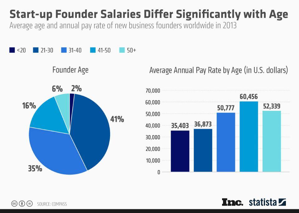 Fondateur de start-up : Quel salaire à quel âge ?