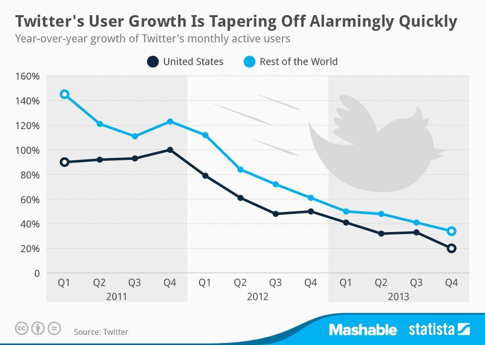 La croissance des utilisateurs de Twitter dégringole