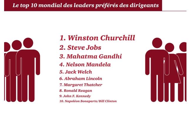 Winston Churchill détrône Steve Jobs au rang des leaders préférés des dirigeants mondiaux, selon une étude du cabinet PWC