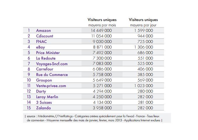 Top 15 des sites de e-commerce : Amazon loin devant, la FNAC en troisième position